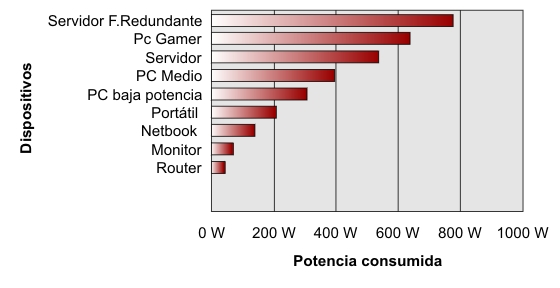 Cuadro de consumo equipos en vatios para cálculo SAI