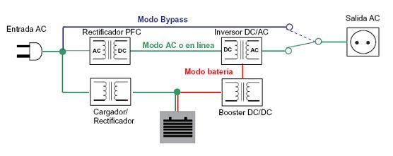 Diagrama de funcionamiento de un Online