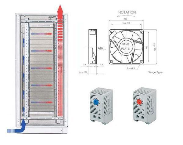 """Sistemas de ventilación para rack 19"""""""